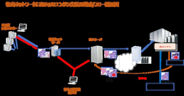 徳島ネットワークにおけるAIエンジン実装の構成/フロー概念図