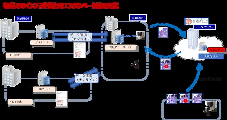 徳島でのインフラ整備とAIエンジンベータ版の実装